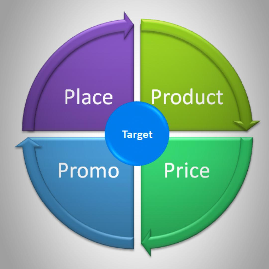 place promotion strategy The four ps of marketing: product, price, place, and product, price, place, and promotion tools into one comprehensive and unified promotional strategy.