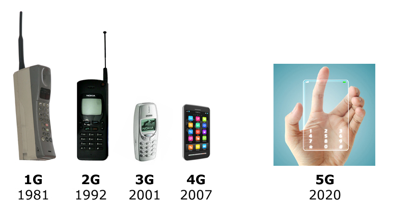 TECHNOLOGY- What is Coming for CELL PHONES