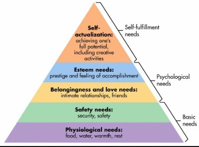 Hierarchy of human needs Holistic help dream laptop lifestyle