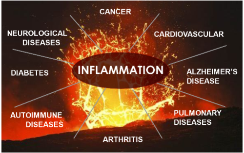 Bad Inflammation & the Stranger Lurking behind it!