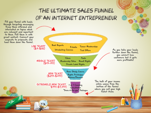 Creating an Affiliate Marketing Sales Funnel