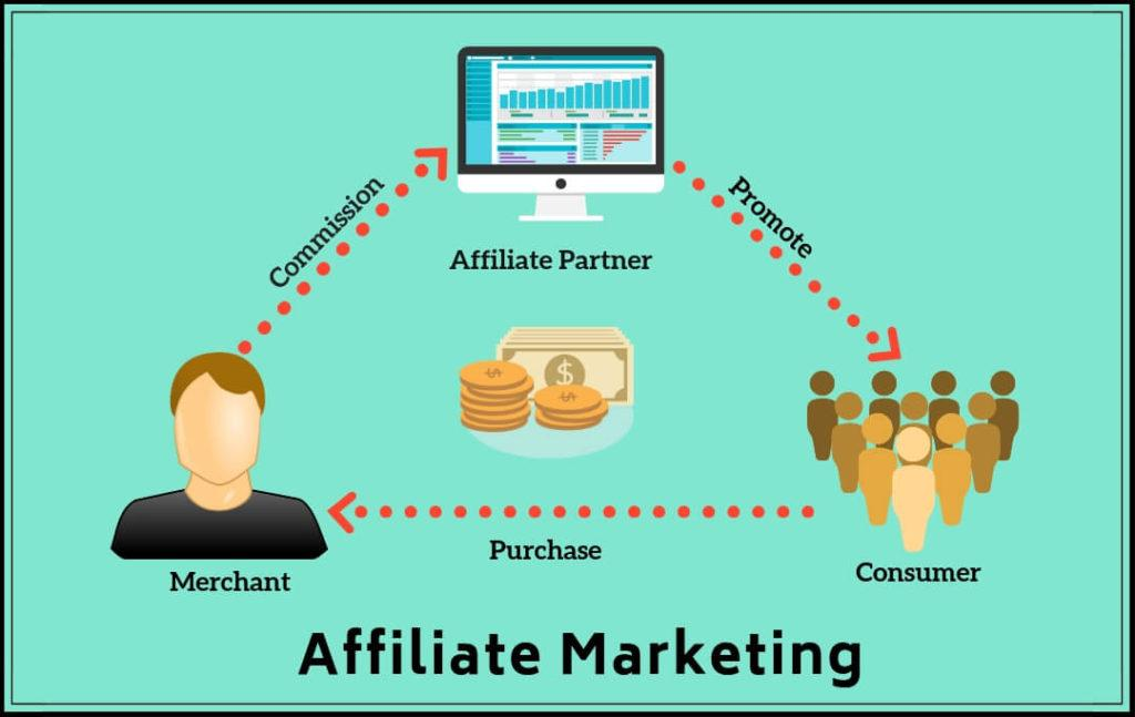 Tips To Take Your Affiliate Marketing Up A Notch