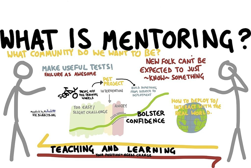 Mentor and mentoring relationship