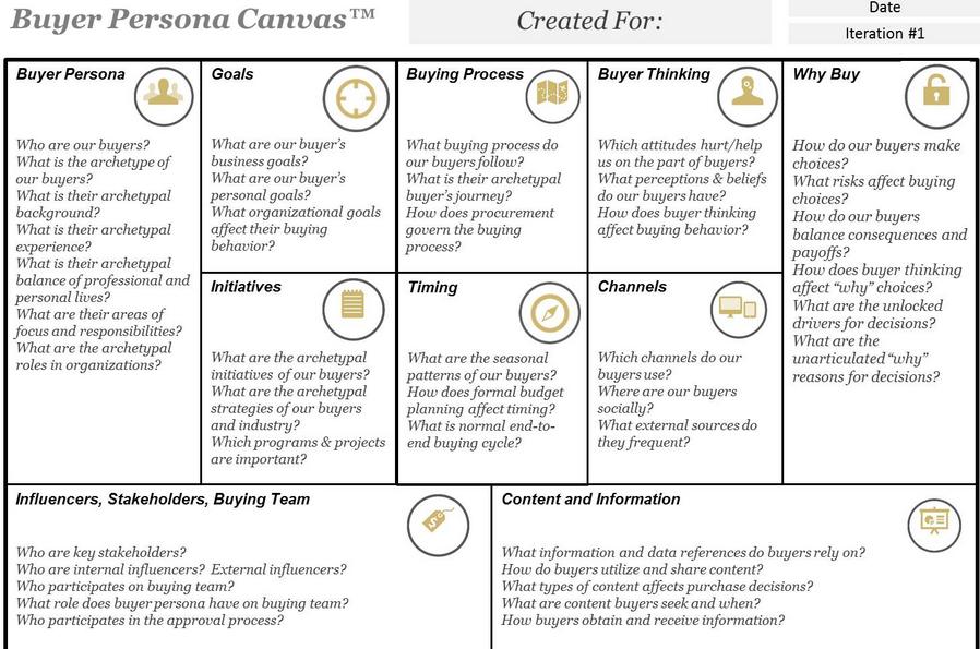creating your customer avatar. Black Bedroom Furniture Sets. Home Design Ideas